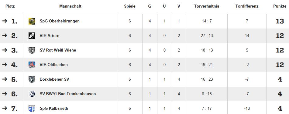 F-Junioren: VfB Artern 1919 – SV Blau-Weiß 91 Bad Frankenhausen 3:1 (1:1)